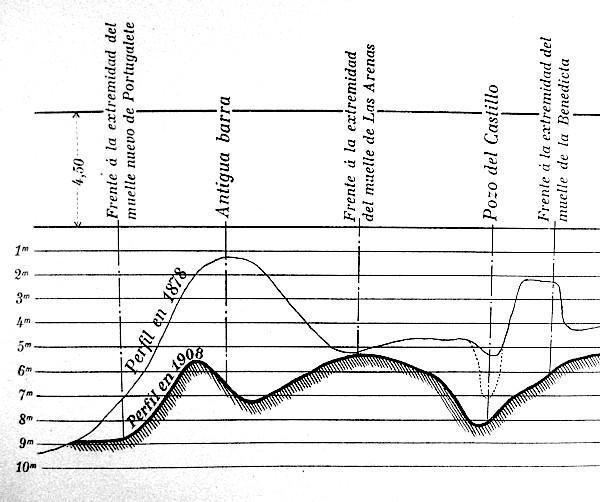 Perfiles del fondo de la ría de Bilbao en 1878 y 1908. Tengo Sitio Libre. Blog de Willy Uribe
